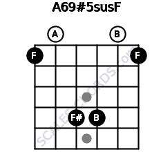 A6/9#5sus/F for guitar on frets 1, 0, 4, 4, 0, 1