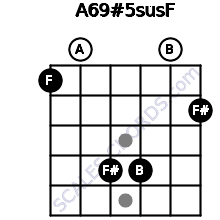 A6/9#5sus/F for guitar on frets 1, 0, 4, 4, 0, 2