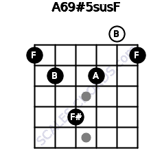 A6/9#5sus/F for guitar on frets 1, 2, 4, 2, 0, 1