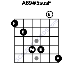 A6/9#5sus/F for guitar on frets 1, 2, 4, 4, 0, 5