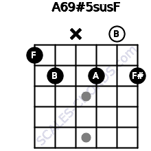 A6/9#5sus/F for guitar on frets 1, 2, x, 2, 0, 2