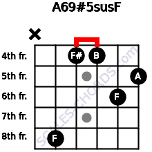 A6/9#5sus/F for guitar on frets x, 8, 4, 4, 6, 5