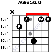 A6/9#5sus/F for guitar on frets x, 8, 7, 10, 7, 7