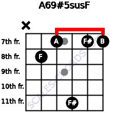 A6/9#5sus/F for guitar on frets x, 8, 7, 11, 7, 7