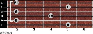 A6/9sus for guitar on frets 5, 2, 4, 2, 5, 2