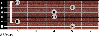 A6/9sus for guitar on frets 5, 2, 4, 4, 5, 2