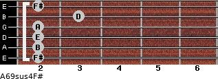 A6/9sus4/F# for guitar on frets 2, 2, 2, 2, 3, 2