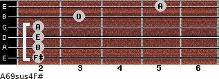 A6/9sus4/F# for guitar on frets 2, 2, 2, 2, 3, 5