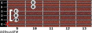 A6/9sus4/F# for guitar on frets x, 9, 9, 9, 10, 10