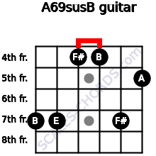 A6/9sus/B for guitar on frets 7, 7, 4, 4, 7, 5