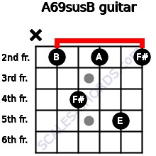 A6/9sus/B for guitar on frets x, 2, 4, 2, 5, 2