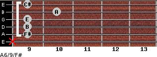 A6/9/F# for guitar on frets x, 9, 9, 9, 10, 9