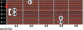 A6/9/Gb for guitar on frets 14, 14, 11, 11, x, 12