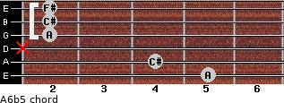 A6b5 for guitar on frets 5, 4, x, 2, 2, 2