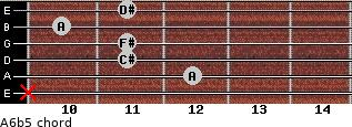 A6b5 for guitar on frets x, 12, 11, 11, 10, 11