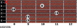 A6b5/Db for guitar on frets 9, 9, 11, 8, 10, x
