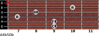 A6b5/Db for guitar on frets 9, 9, 7, 8, 10, x