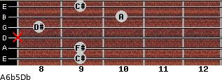 A6b5/Db for guitar on frets 9, 9, x, 8, 10, 9