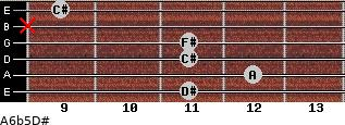 A6b5/D# for guitar on frets 11, 12, 11, 11, x, 9