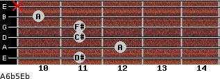 A6b5/Eb for guitar on frets 11, 12, 11, 11, 10, x