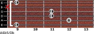 A6b5/Db for guitar on frets 9, 12, 11, 11, x, 9