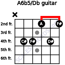 A6b5/Db for guitar on frets x, 4, 4, 2, 4, 2