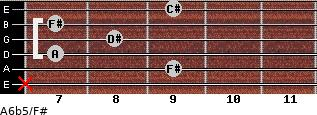 A6b5/F# for guitar on frets x, 9, 7, 8, 7, 9