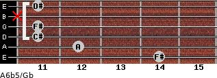 A6b5/Gb for guitar on frets 14, 12, 11, 11, x, 11