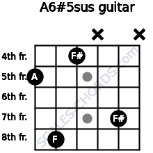 A6#5sus for guitar on frets 5, 8, 4, x, 7, x