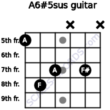 A6#5sus for guitar on frets 5, 8, 7, x, 7, x