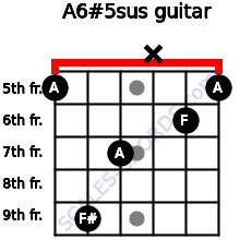 A6#5sus for guitar on frets 5, 9, 7, x, 6, 5