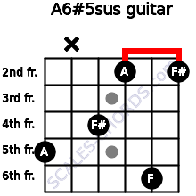 A6#5sus for guitar on frets 5, x, 4, 2, 6, 2