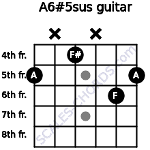 A6#5sus for guitar on frets 5, x, 4, x, 6, 5
