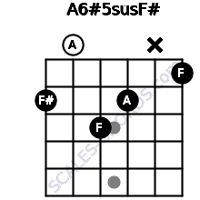 A6#5sus/F# for guitar on frets 2, 0, 3, 2, x, 1