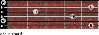 A6sus for guitar on frets 5, 0, 4, 2, 5, 0