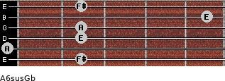 A6sus/Gb for guitar on frets 2, 0, 2, 2, 5, 2