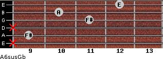 A6sus/Gb for guitar on frets x, 9, x, 11, 10, 12