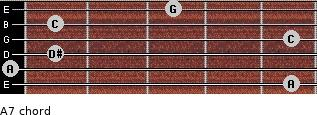 Aº7 for guitar on frets 5, 0, 1, 5, 1, 3