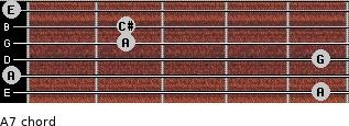 A7 for guitar on frets 5, 0, 5, 2, 2, 0