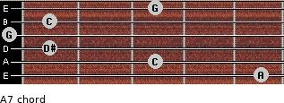 Aº7 for guitar on frets 5, 3, 1, 0, 1, 3