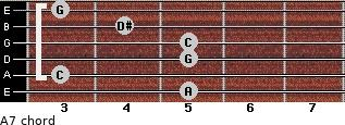 Aº7 for guitar on frets 5, 3, 5, 5, 4, 3
