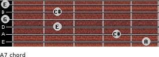 A7 for guitar on frets 5, 4, 2, 0, 2, 0
