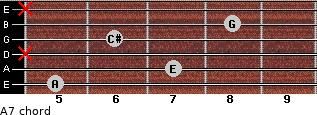 A7 for guitar on frets 5, 7, x, 6, 8, x