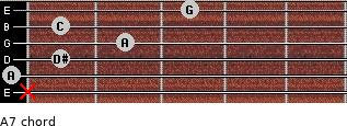 Aº7 for guitar on frets x, 0, 1, 2, 1, 3
