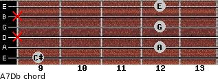 A7/Db for guitar on frets 9, 12, x, 12, x, 12