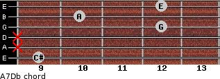 A7/Db for guitar on frets 9, x, x, 12, 10, 12