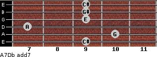 A7/Db add(7) guitar chord