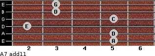 A-7(add11) for guitar on frets 5, 5, 2, 5, 3, 3