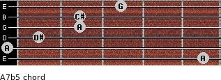 A7(b5) for guitar on frets 5, 0, 1, 2, 2, 3