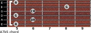 A7(b5) for guitar on frets 5, 6, 5, 6, 8, 5